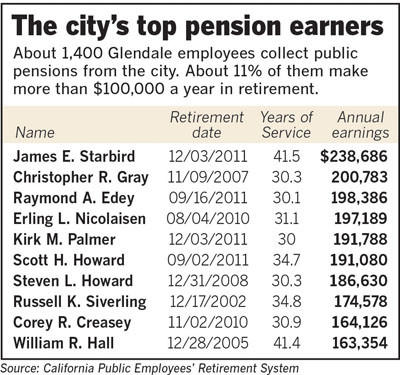 Public records show that about 11% of the nearly 1,400 city retirees draw annual pensions of more than $100,000 a year - and some of them far more than that. Former City Manager Jim Starbird draws $238,686, followed by ex-Fire Chief Christopher Gray at $200,783 and former Police Capt. Ray Edey at $198,386 at the top of the list.