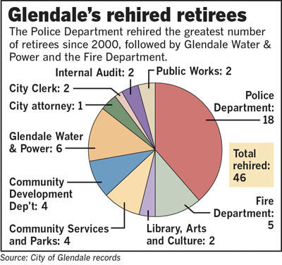 An analysis of of records from Glendale and California Public Employees Retirement System, or CalPERS, shows that 46 retired city employees returned to work at City Hall since 2000.