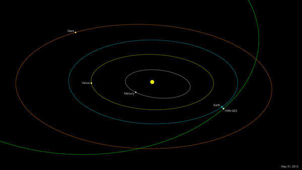 The orbit of asteroid 1998 QE2.