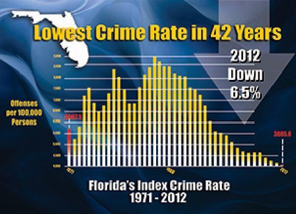 Florida crime rate hits a 42 year low and Broward and Palm Beach counties follow the trend