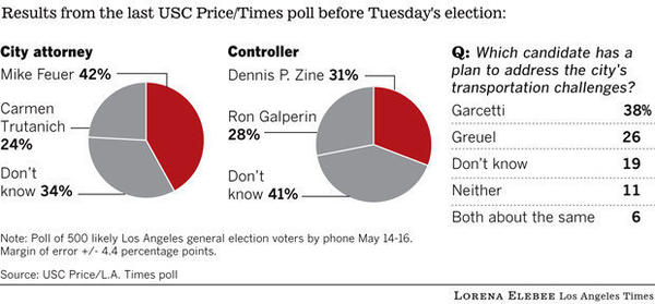 Results from the latest USC Price/Los Angeles Times poll