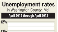 The unemployment rate in Washington County fell from 8.2 percent in March to 7.8 percent in April, reflecting the same rate reported in April 2012, according to preliminary figures released Thursday by the Maryland Department of Labor, Licensing and Regulation.