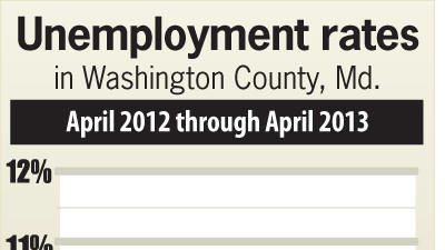 Jobless rate falls to 7.8 percent in Washington County