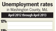 Washington County jobless rate