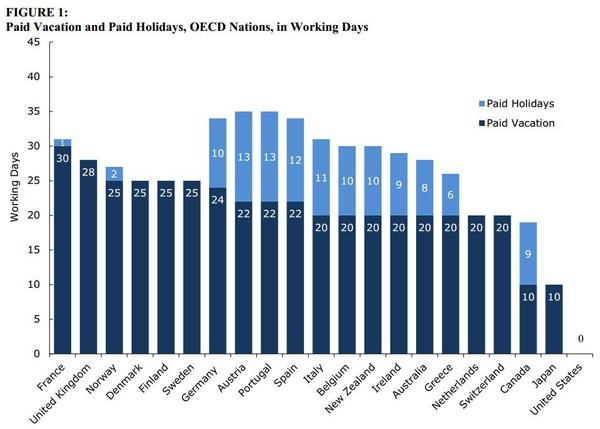 The United States is the only advanced economy that does not require paid vacation, according to a recent report from the Center for Economic Policy and Research.
