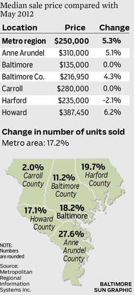 The median home sale price was up 5.3 percent in metro Baltimore last month.