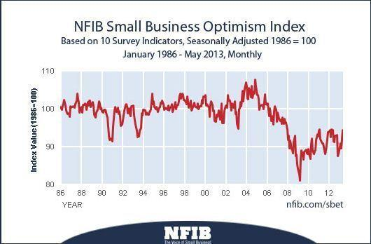 The National Federation of Independent BusinessIndex of Small Business Optimism rose 2.3 points to 94.4 in May, edging up for the second consecutive month.