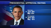 CNN poll finds Obama approval rating declining