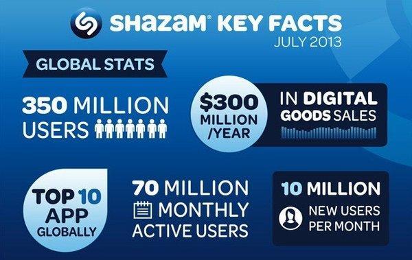 Shazam's statistics for 2013.