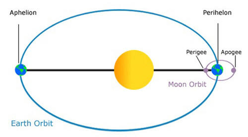 Earth reaches aphelion, its furthest point from the sun in orbit, on Friday.