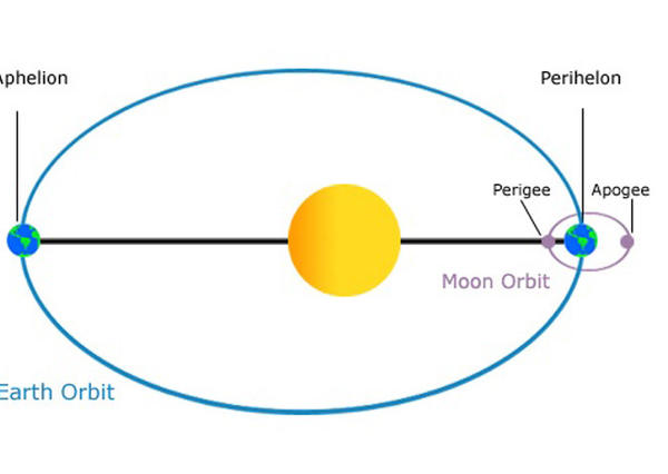 Happy Aphelion Day! On Friday the Earth was farther from the sun than it will be at any other time of 2013.