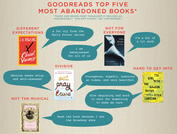 Goodreads infographic