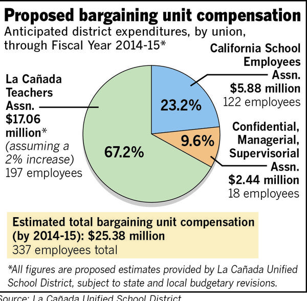 The school board approved new agreements with its three employee unions during a special meeting on June 28, 2013. The settlements call for increases in salary and benefits retroactive to last school year and continuing through fiscal year 2014-15, with a promise of more if voters pass a parcel tax in the spring.