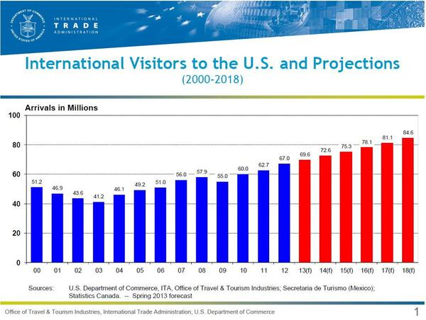 International tourists to the U.S. are expected to continue to grow over the next five years.