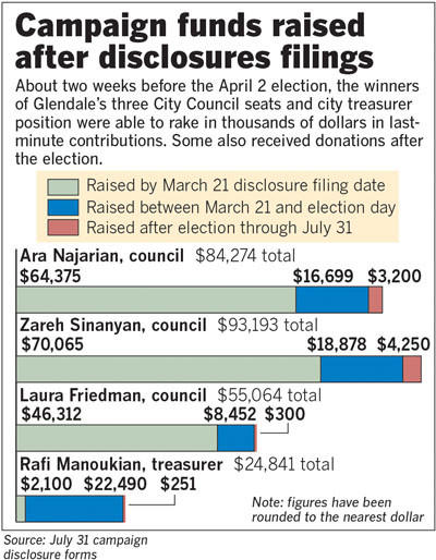 Glendale City Councilmembers Ara Najarian, Zareh Sinanyan and Laura Friedman raked in thousands of dollars in last minute contributions. Treasurer Rafi Manoukian also received donations after the election.