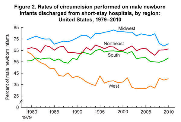 Parents in the Western U.S. have soured on circumcision since 1979, unlike parents elsewhere in the country, a new report says.