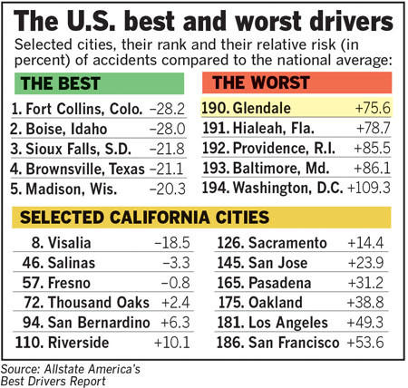 Glendale ranked last among cities in California for having the worst drivers, according to AllState America's Best Drivers Report.