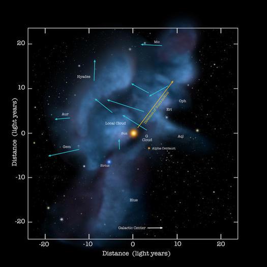 Interstellar winds