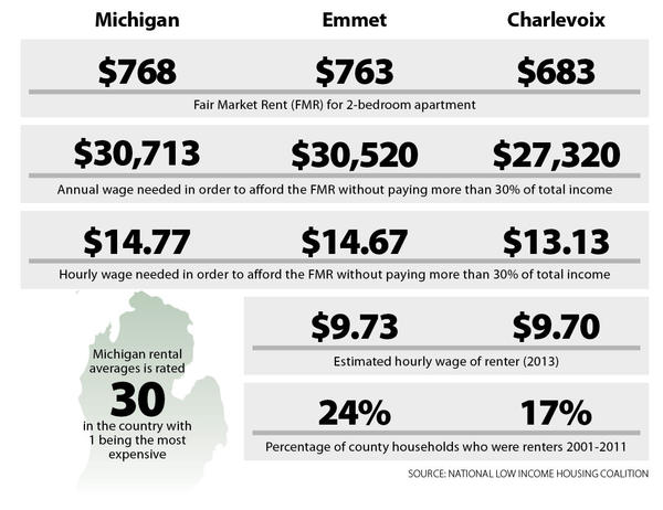 Statistics on affordability