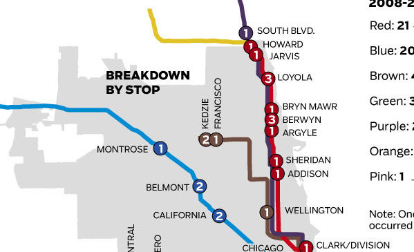 A breakdown of right-of-way fatalities along CTA rail routes.