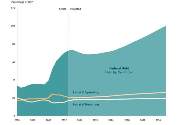 This chart is from a report the Congressional Budget Office released Tuesday on the long-term fiscal implications of federal budget policies.