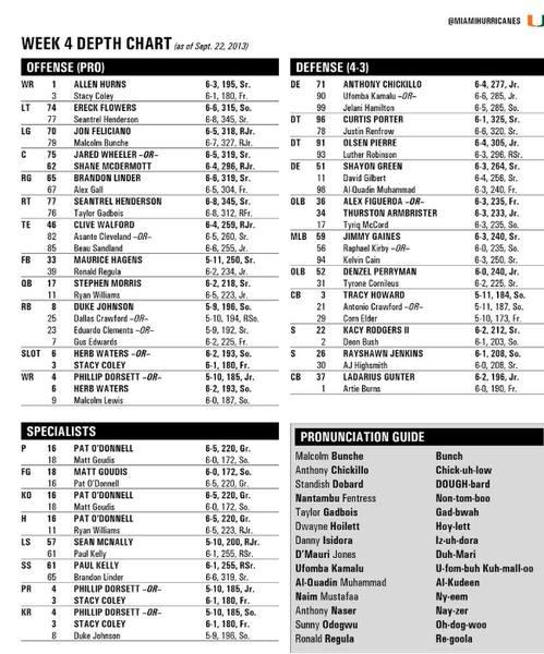 The University of Miami releases a new depth chart ahead of its game against South Florida.