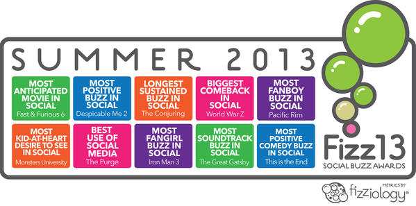 Social media measurement firm Fizziology releases its list of summer movie standouts.