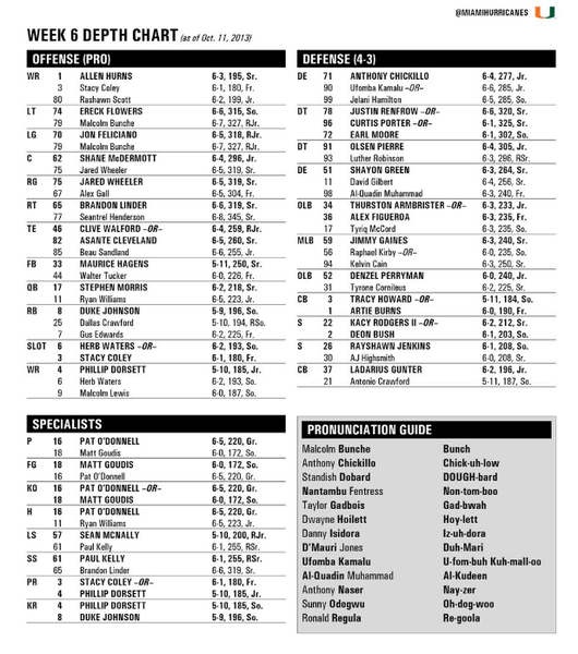 Miami Hurricanes depth chart ahead of Thursday's matchup with North Carolina.