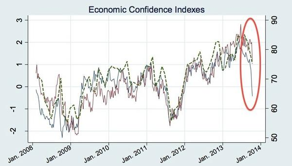 Economic confidence took a header during the shutdown. The effects will linger on.