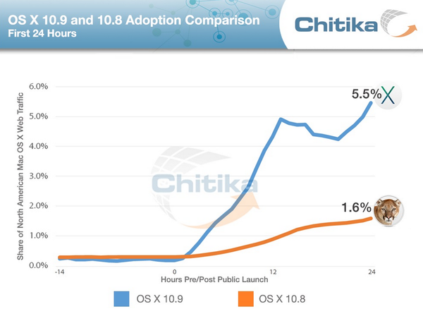 Apple didn't charge for Mavericks OS X, which Chitika said likely helped speed up the new operating system's adoption rate.