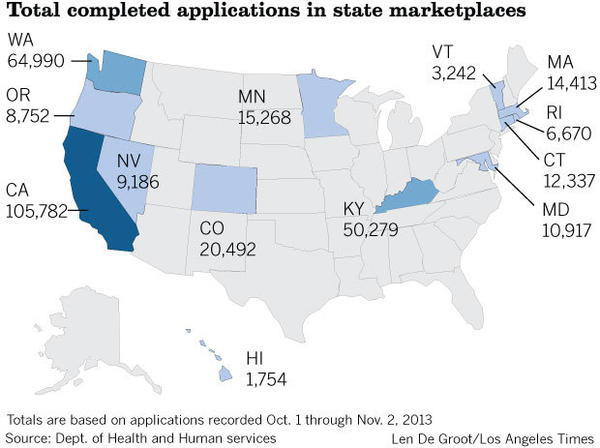 California made up for nearly a third of completed application in state-run marketplaces in through Nov. 2, 2013. The applications would cover nearly 200,000 people. The map below compares completed applications in all state-run marketplaces.