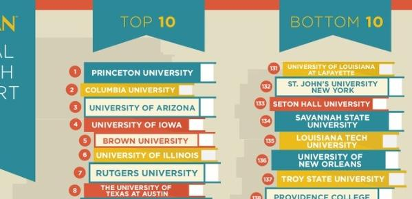 Trojan Condoms released their top and bottom ten schools for sexual health Friday.