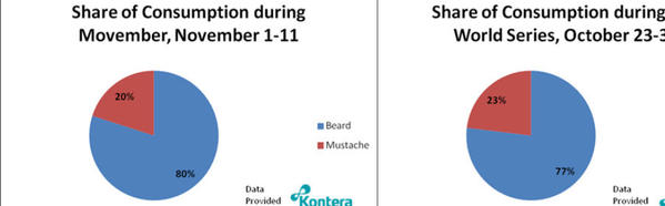 "According to Kontera, social media consumption of the word ""beard"" actually increased during the first 11 days of mustache-centric Movember, left, compared to the previous nine-day period."