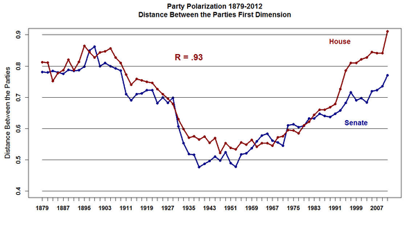 Polarization between Republicans, Democrats in the House and Senate through Congress' history.