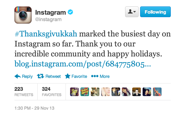 Instagram tweeted that once again it broke its usage record on Thanksgiving.