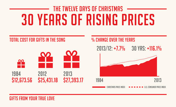 12 days of christmas gifts price
