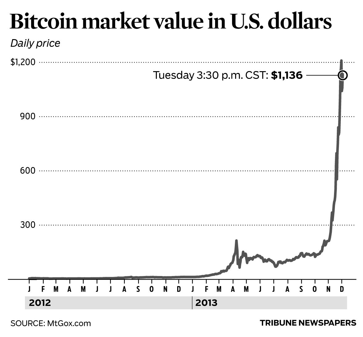 1 bitcoin value today to us dollar