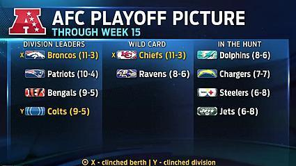 Video: NFL playoff picture