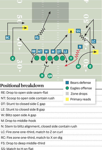 Positional breakdown