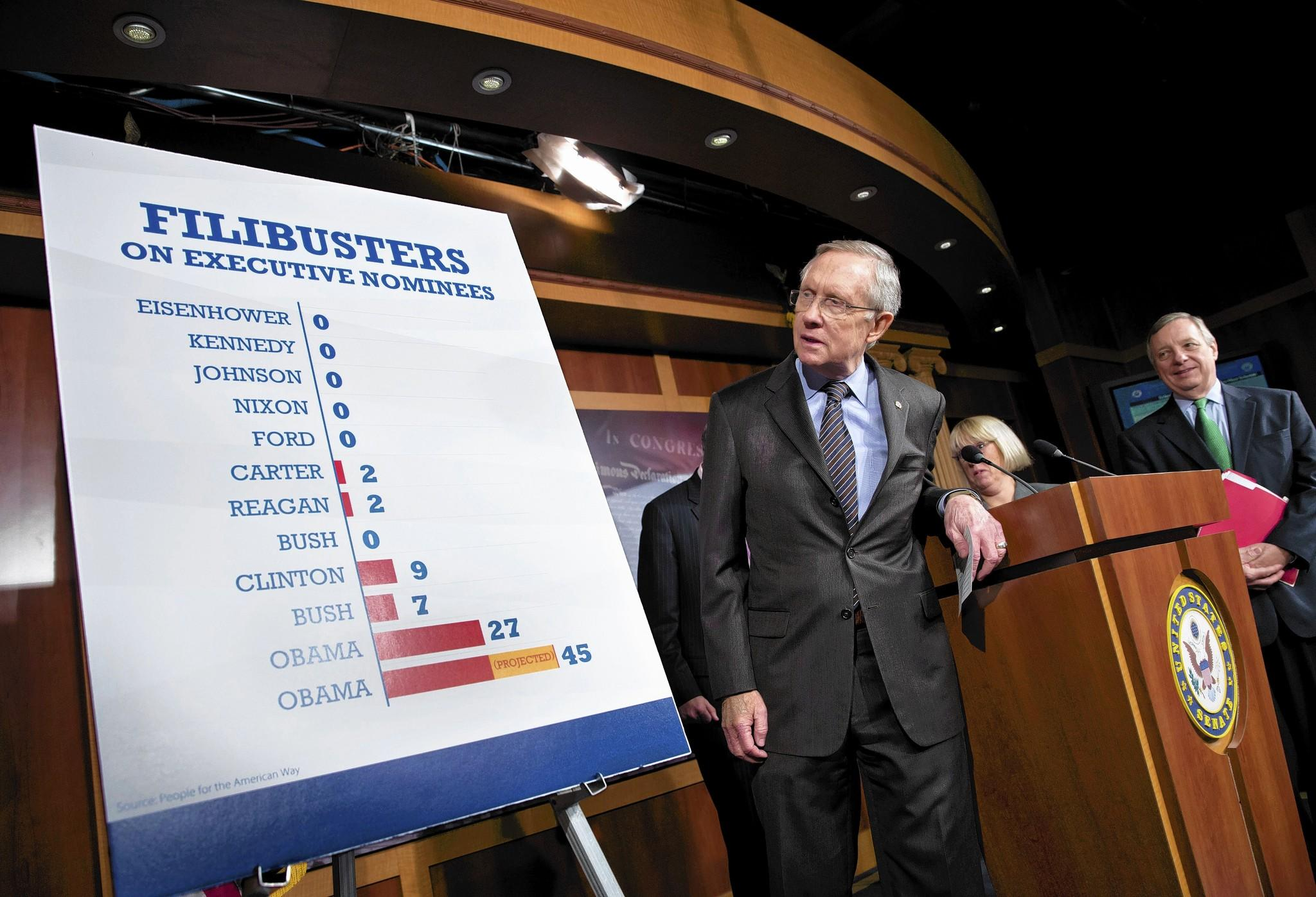 Senate Majority Leader Harry Reid (D-Nev.) speaks last month about Democrats' decision to change long-standing filibuster rules for most judicial and executive nominees.