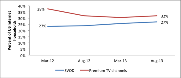 Online subscription video services like Netflix make gains as HBO, other premium pay TV channels decline