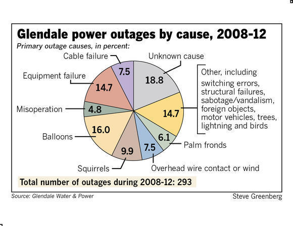 Balloons, equipment failures and squirrels were among the top causes of power outages in Glendale between 2008 and 2012, according to Glendale Water and Power. (Steve Greenberg / Times Community News / January 18, 2014)