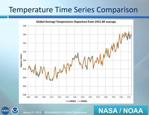NOAA and NASA data showing how global temperature has fluctuated since 1880.