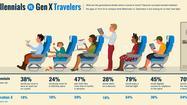 Open bars, child-free flights? Millennials want options, survey says