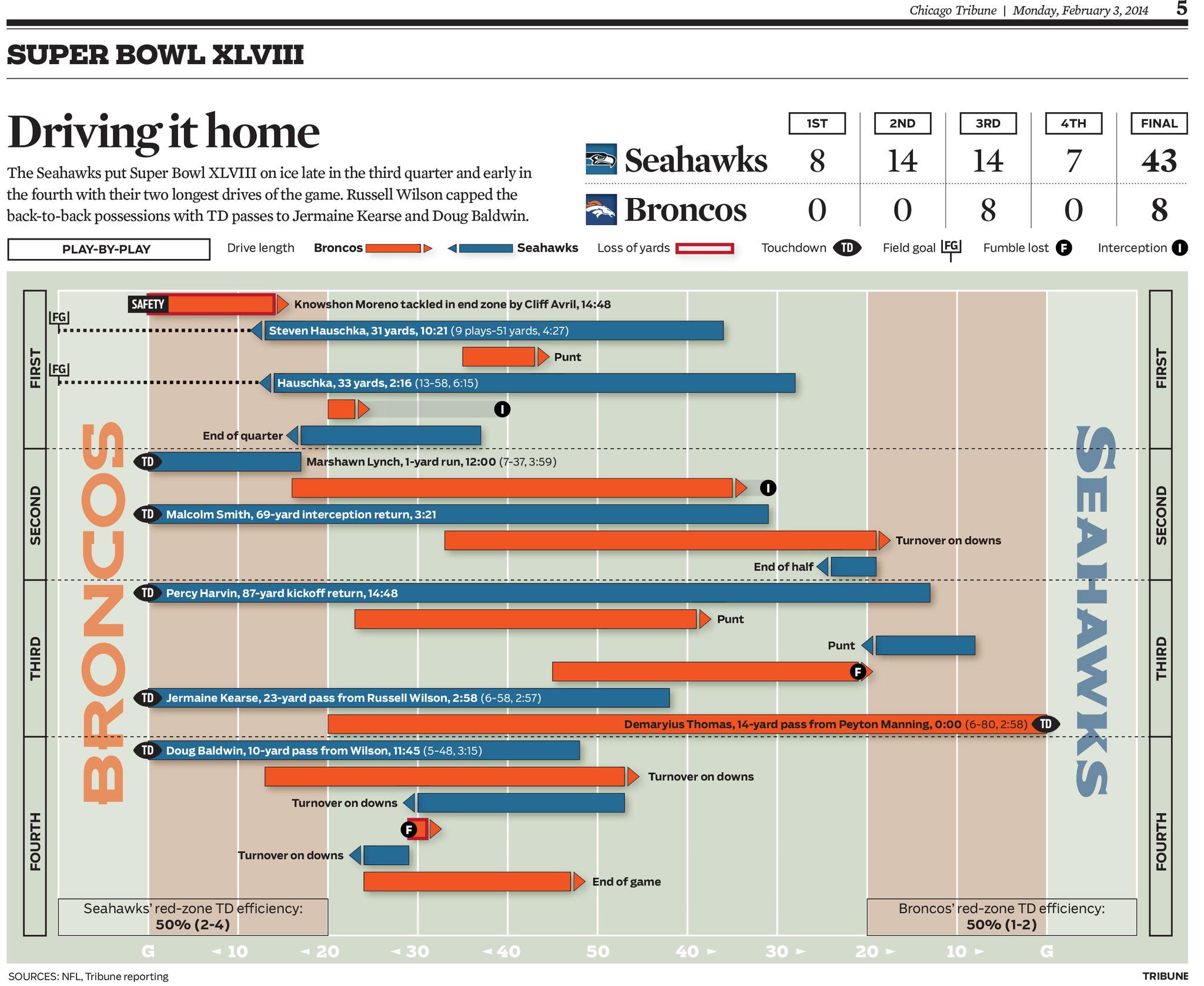 Graphic super bowl drive chart chicago tribune