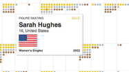GRAPHIC: A history of Winter Olympic medals