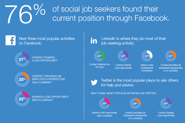 Social media and mobile technologies are playing a greater role in the burgeoning always-on approach to finding a job, according to a new survey commissioned by Jobvite.