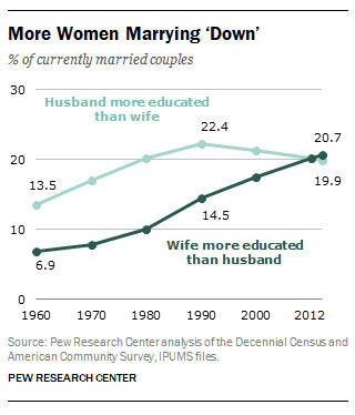 For the first time, more women than men are 'marrying down.'