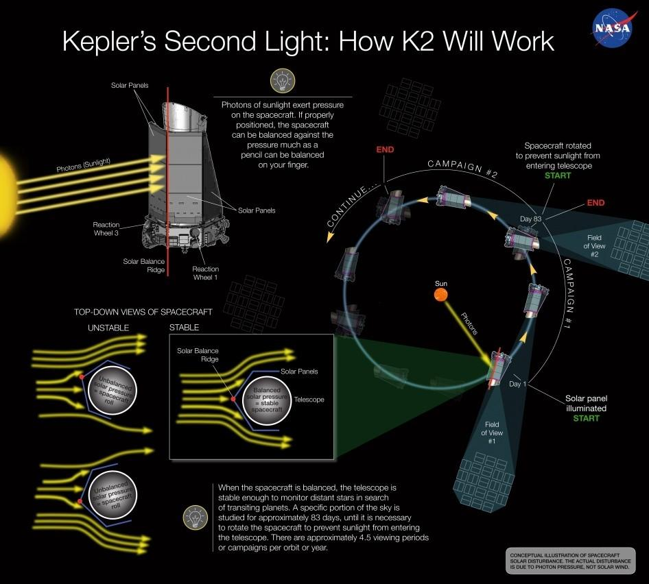 The conception illustration depicts how solar pressure can be used to balance NASA's Kepler spacecraft, keeping the telescope stable enough to continue monitoring distant stars in search of transiting planets. If approved, the K2 mission could be a second chance for the crippled spacecraft, whose precision-pointing ability was crippled last May.