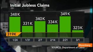 Jobless Claims Decline 26K to Three Month Low